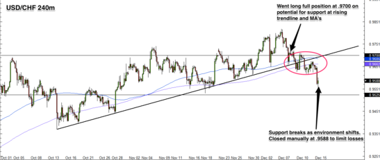 USD/CHF 4 Hour Forex Chart
