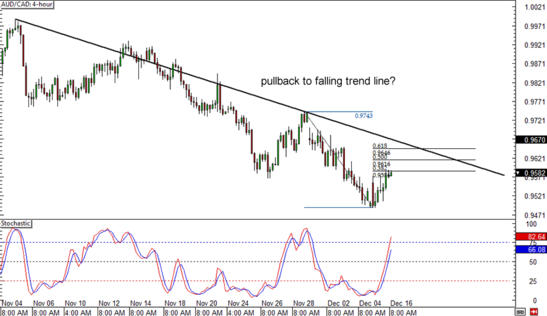AUD/CAD 4-hour Forex Chart