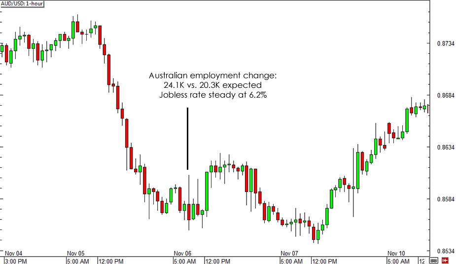 AUD/USD 1-hour Forex Chart