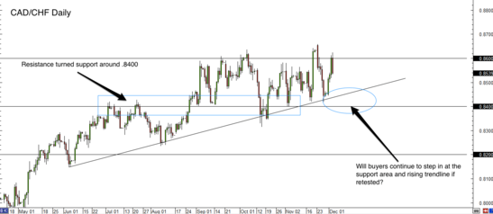 CAD/CHF Daily Forex Chart