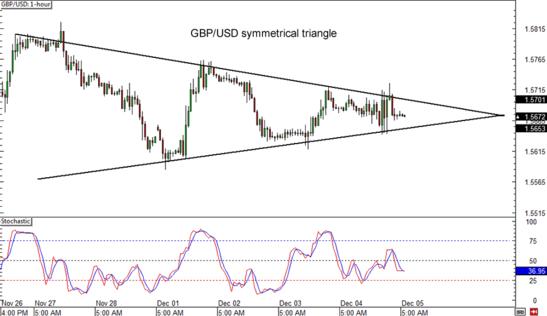 GBP/USD 1-hour Forex ChartGBP/USD 1-hour Forex Chart