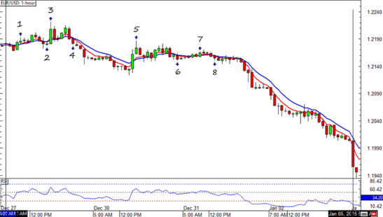 EUR/USD HLHB System Forex Chart 2