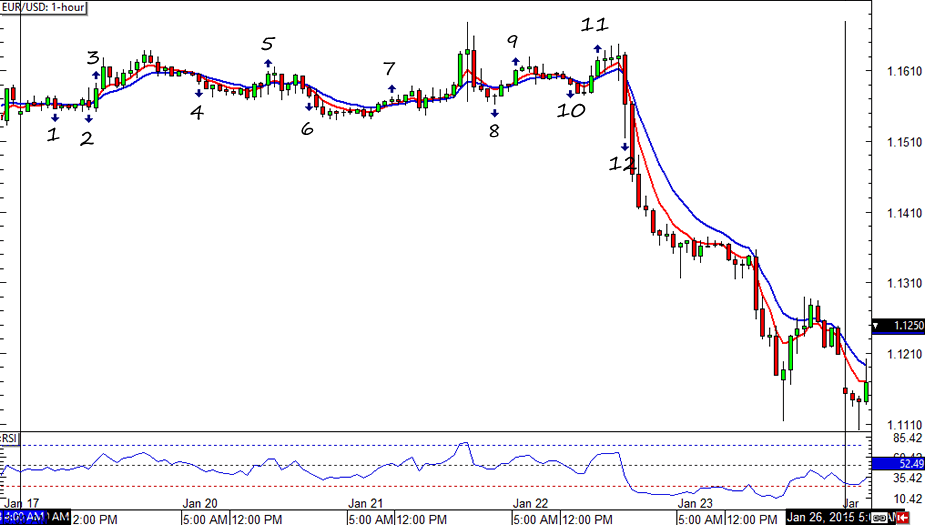 EUR/USD HLHB System Forex Chart