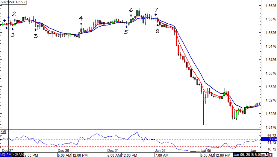 GBP/USD HLHB System Forex Chart 2