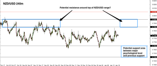 NZD/USD 4 Hour Forex Chart