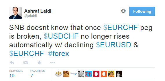 SNB doesn't know that once $EURCHF peg is broken, $USDCHF no longer rises automatically w/declining $EURUSD & $EURCHF #forex - @alaidi