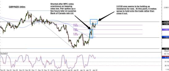 GBP/NZD 4 Hour Forex Chart
