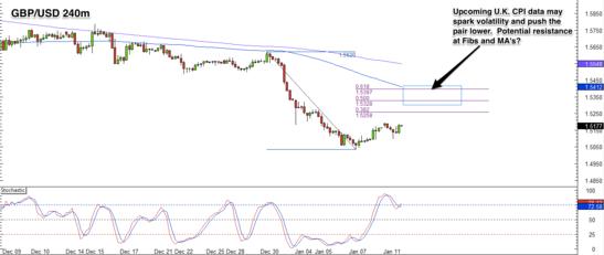 GBP/USD 4 Hour Forex Chart