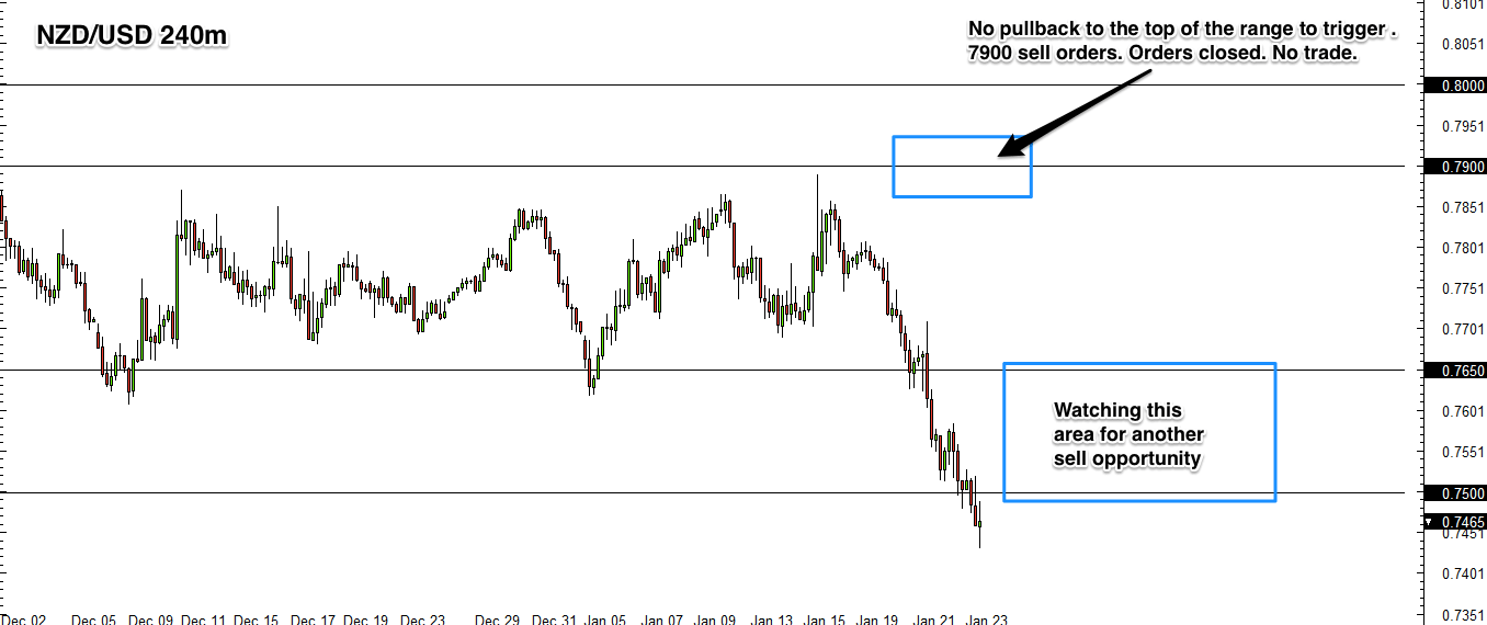 NZD/USD 4 Hour Forex Chart