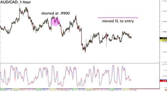 AUD/CAD 1-hour Forex Chart
