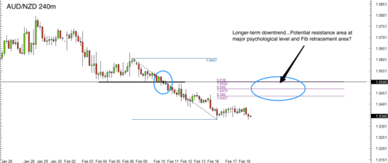 AUD/NZD 4 Hour Forex Chart