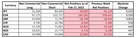 COT Forex Positioning