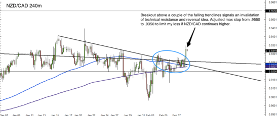 NZD/CAD 4 Hour Forex Chart