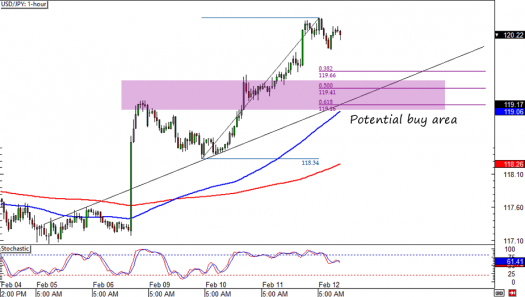 USD/JPY 1-Hour Forex Chart