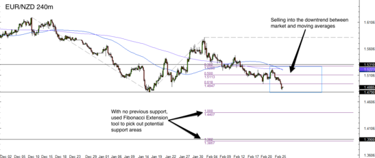 EUR/NZD 4 Hour Forex Chart