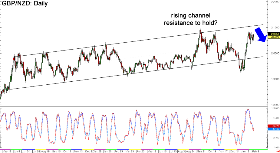 GBP/NZD Daily Forex Chart