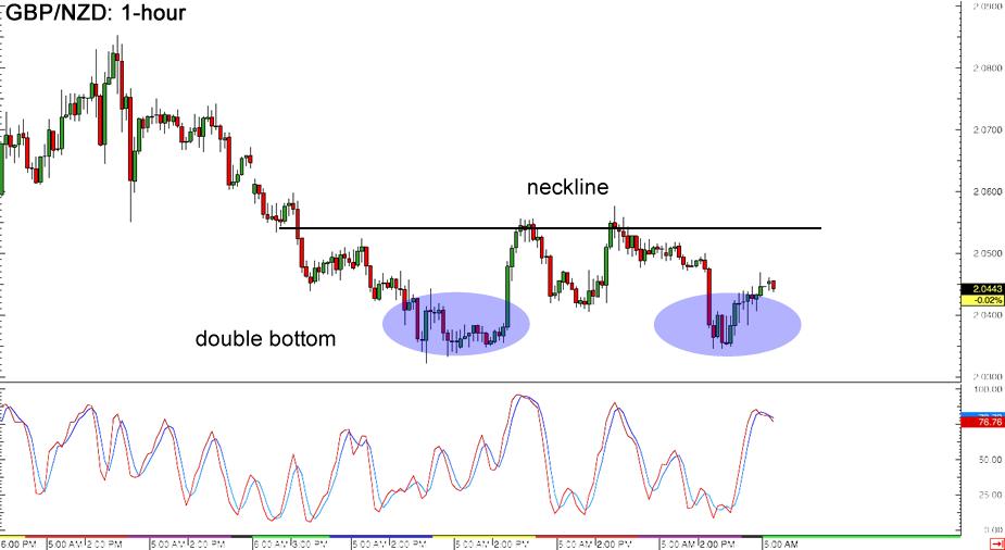 GBP/NZD 1-hour Forex Chart