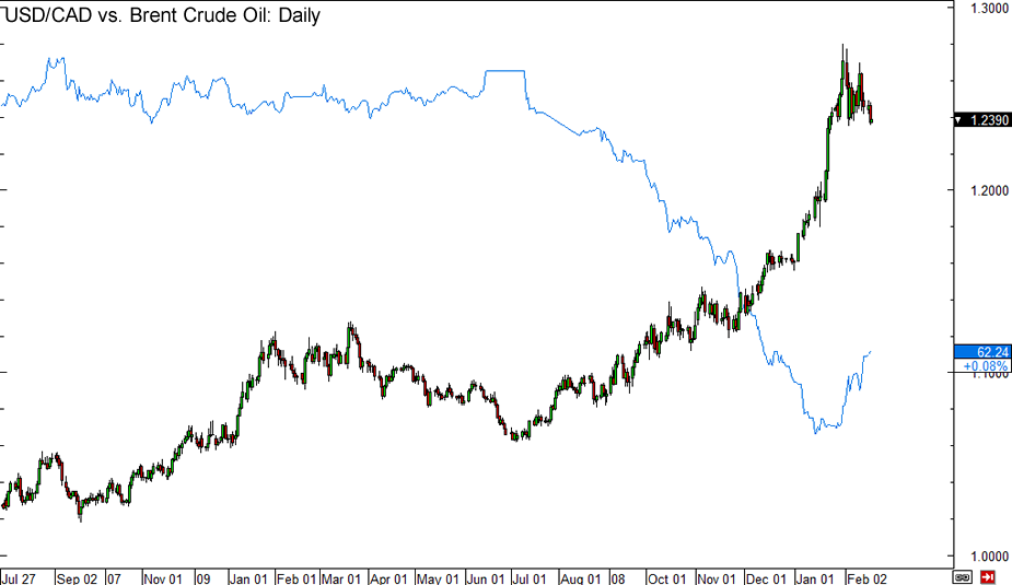 USD/CAD and Brent Crude Oil Daily Chart