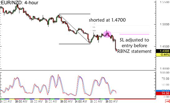 EUR/NZD 4-hour Forex Chart