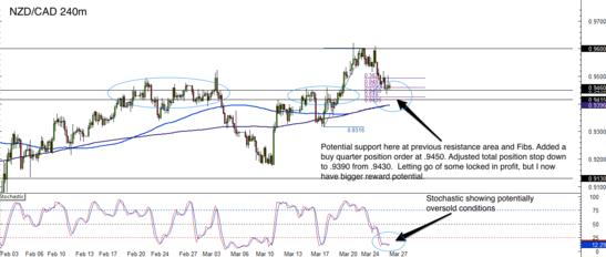 NZD/CAD 4 Hour Forex Chart