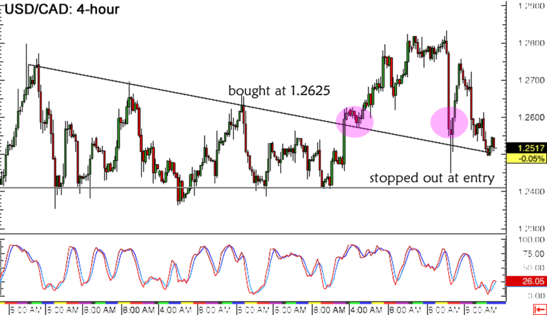 USD/CAD 4-hour Forex Chart