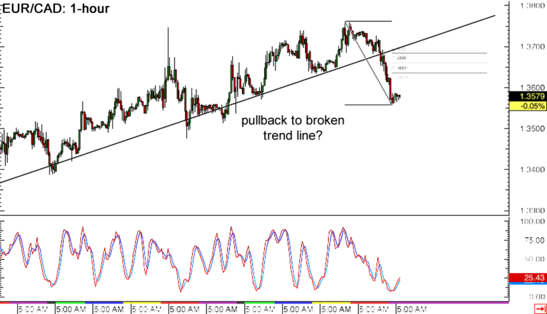 EUR/CAD 1-hour Forex Chart