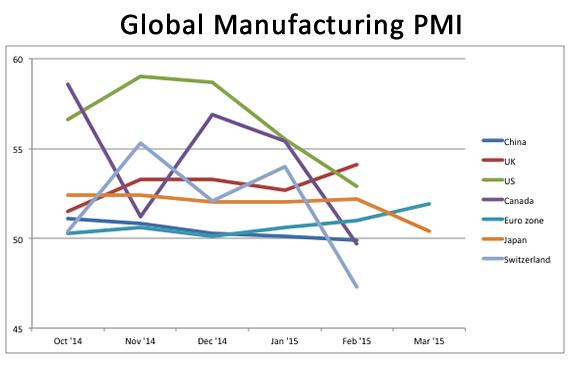 global manufacturing pmi trends