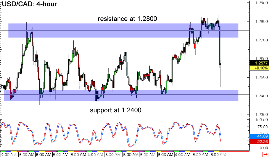 Forex 4 hour charts