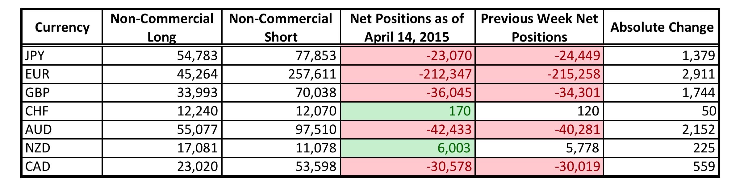 CFTC COT Positioning (April 14, 2015)