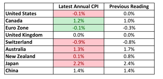 forex cpi inflation