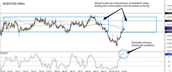 AUD/CAD 4 Hour Forex Chart