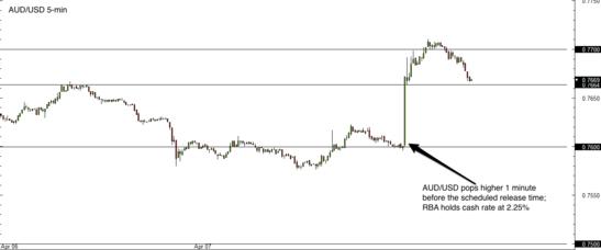 AUD/USD 5-min Forex Chart