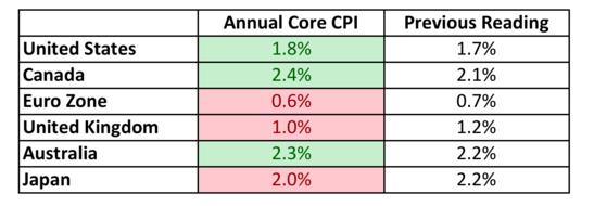 forex core cpi