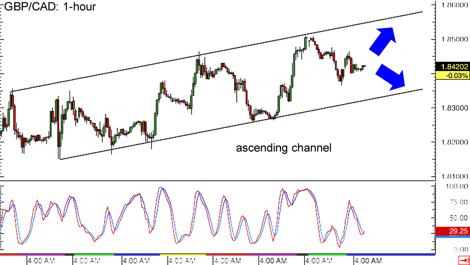 GBP/CAD 1-hour Forex Chart