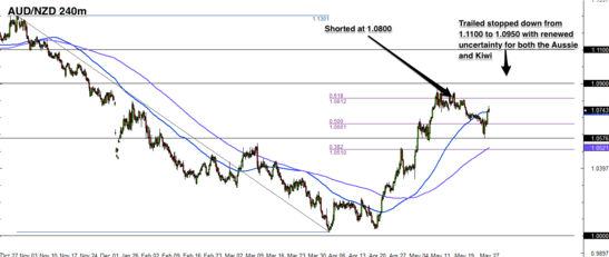 Forex Trade Update: EUR/NZD and AUD/NZD Setups