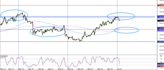 EUR/JPY 1 Hour Forex Chart