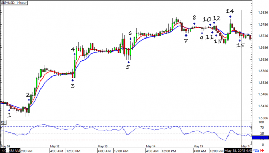 GBP/USD HLHB System Forex Chart