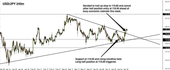 USD/JPY 4 Hour Forex Chart