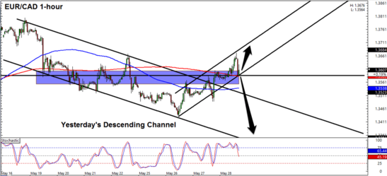 EUR/CAD 1 Hour Forex Chart