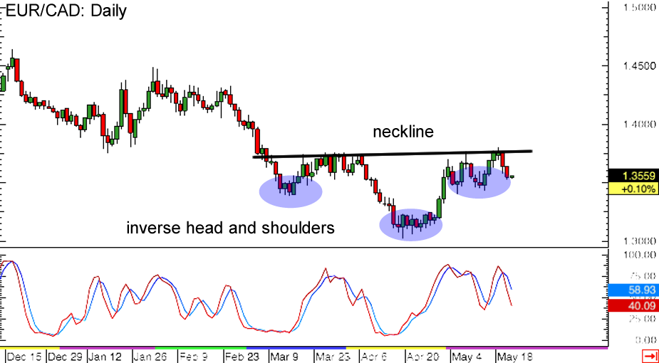 EUR/CAD Daily Forex Chart