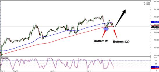EUR/JPY 15 Min Forex Chart