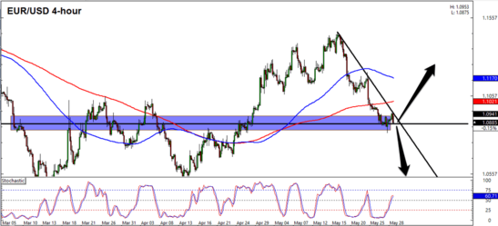 EUR/USD 4 Hour Forex Chart