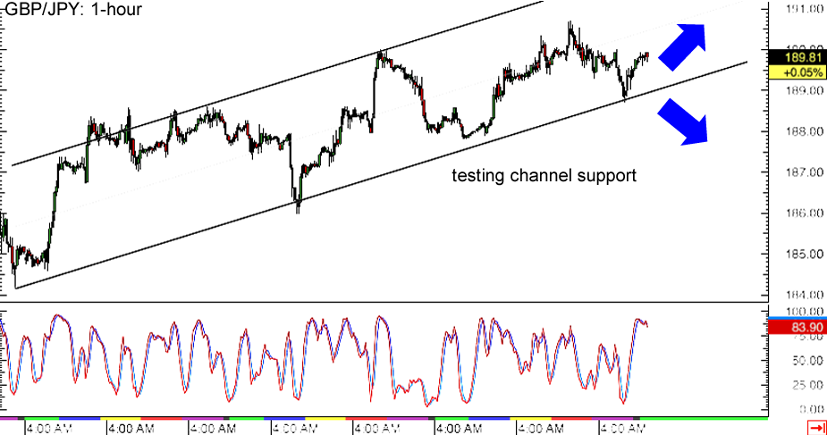 GBP/JPY 1-hour Forex Chart