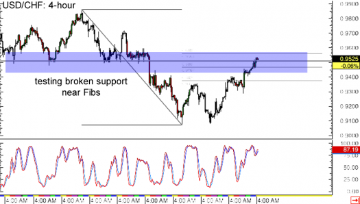 USD/CHF 4-hour Forex Chart
