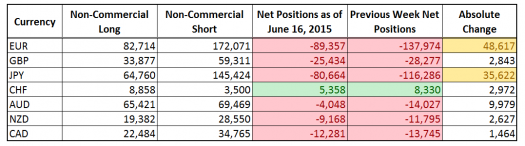 CFTC COT Forex Positioning (June 16, 2015)