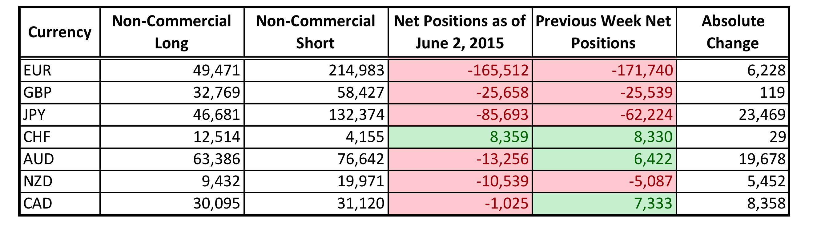 CFTC COT Forex Positions