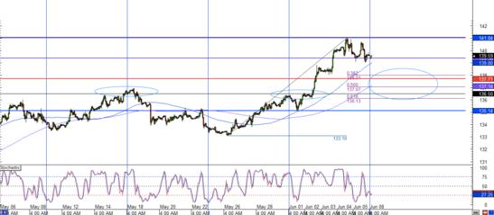 EUR/JPY 1 Hour Forex