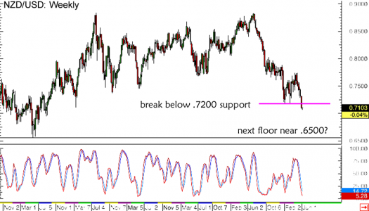 NZD/USD Weekly Forex Chart