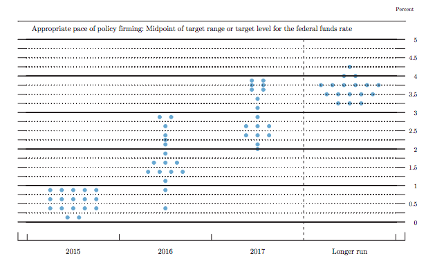 june fomc dot plot