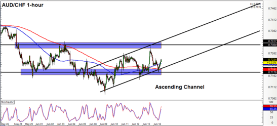 AUD/CHF 1 Hour Forex Chart